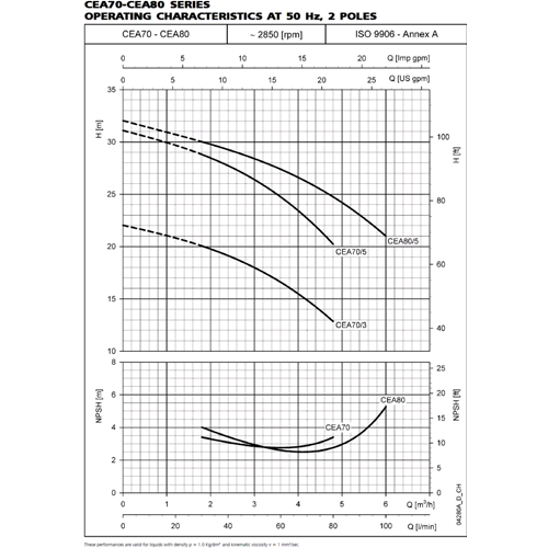Lowara CEA Pompe Centrifuge Inox CEA70//3//A 0,37KW 0,5HP 3x230//400V 50hz