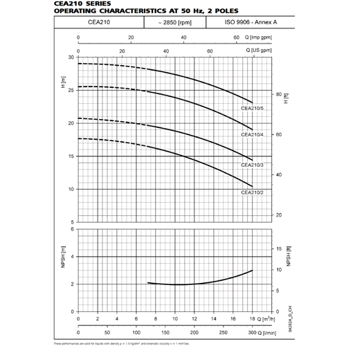 Single-impeller centrifugal pump AISI316 CEA70//3N 0,37kW 0,5Hp3x400V 50Hz Lowara